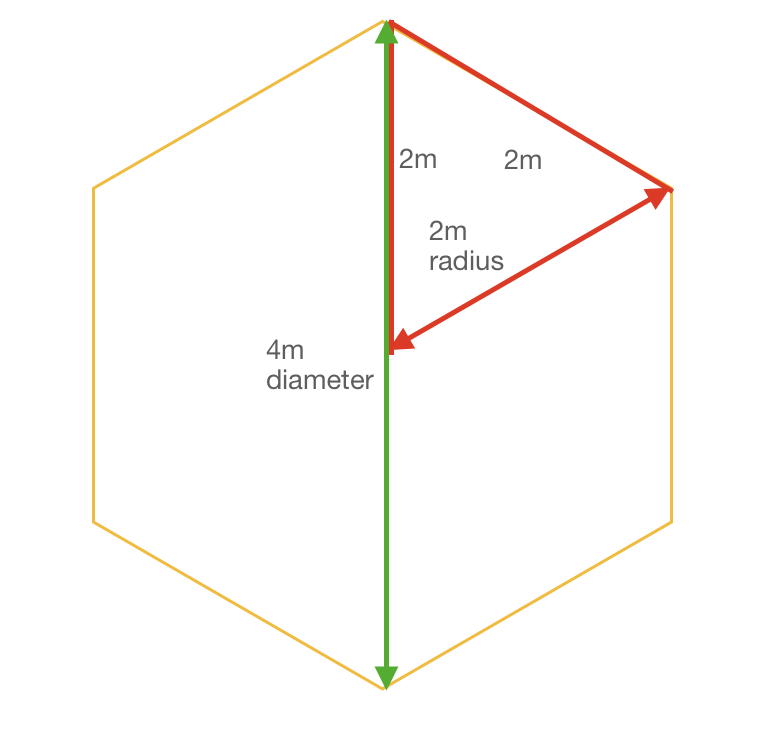 Hexagonal pergola plans - calculating the radius.